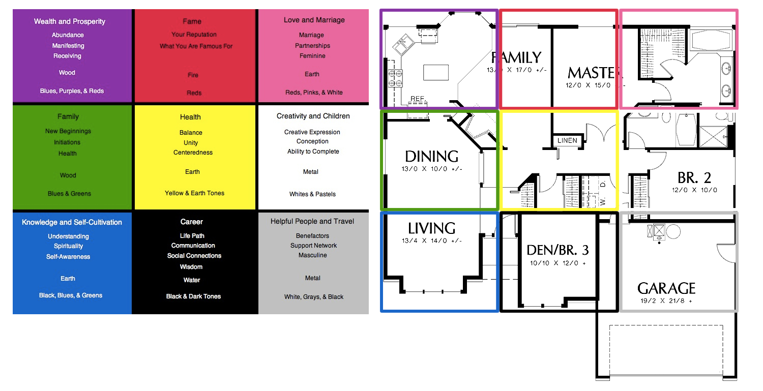 Feng shui bagua map for Photos feng shui
